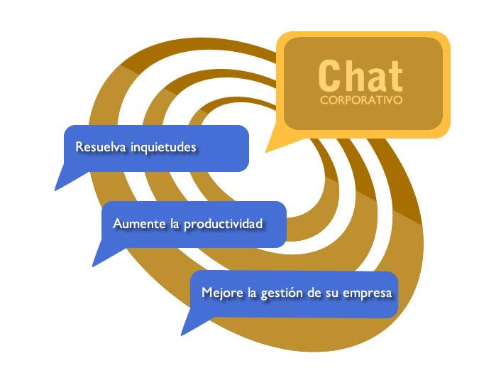 Chat corporativo